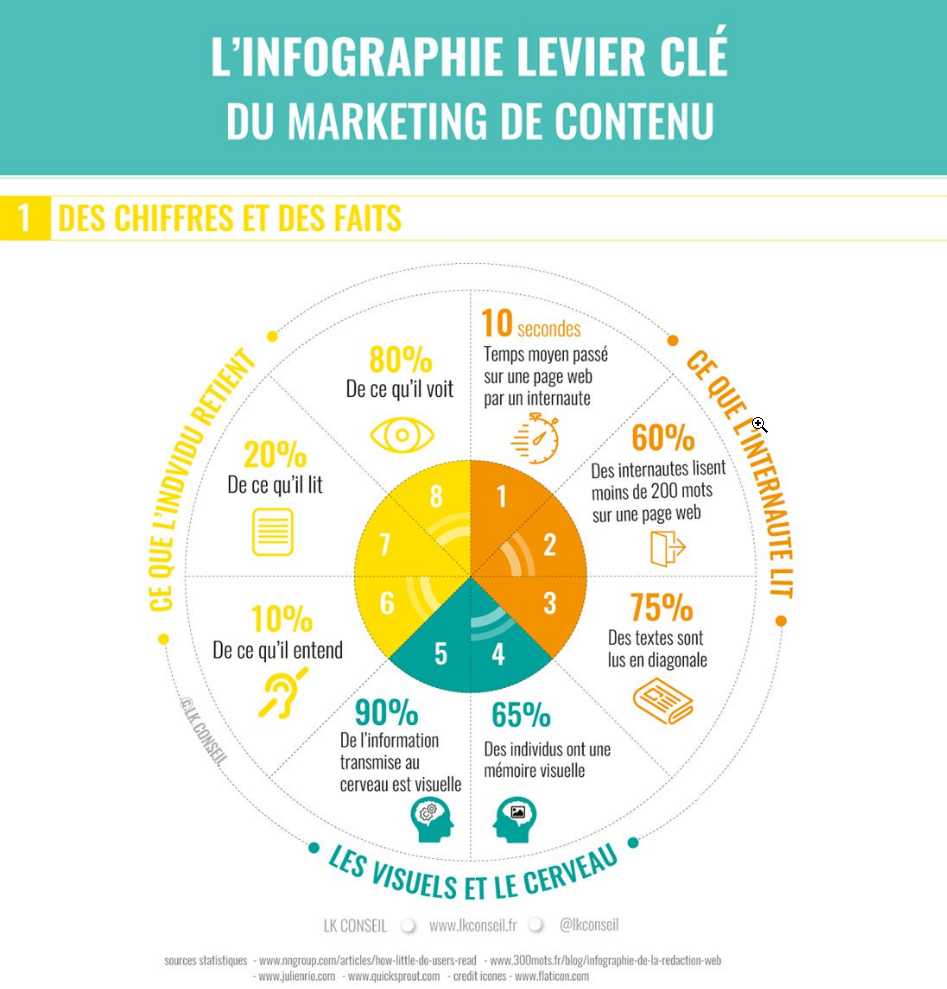 définition infograpahie