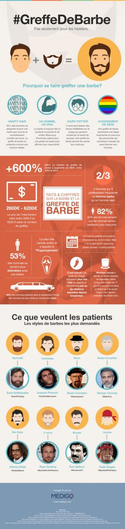 infographie barbe