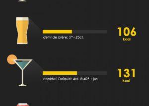 infographie sur les calories de l'alcool