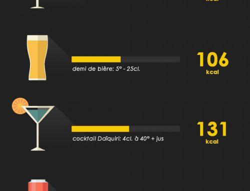 Infographie : les calories de l'alcool