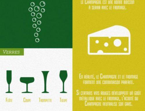 10 faits à savoir sur notre champagne !