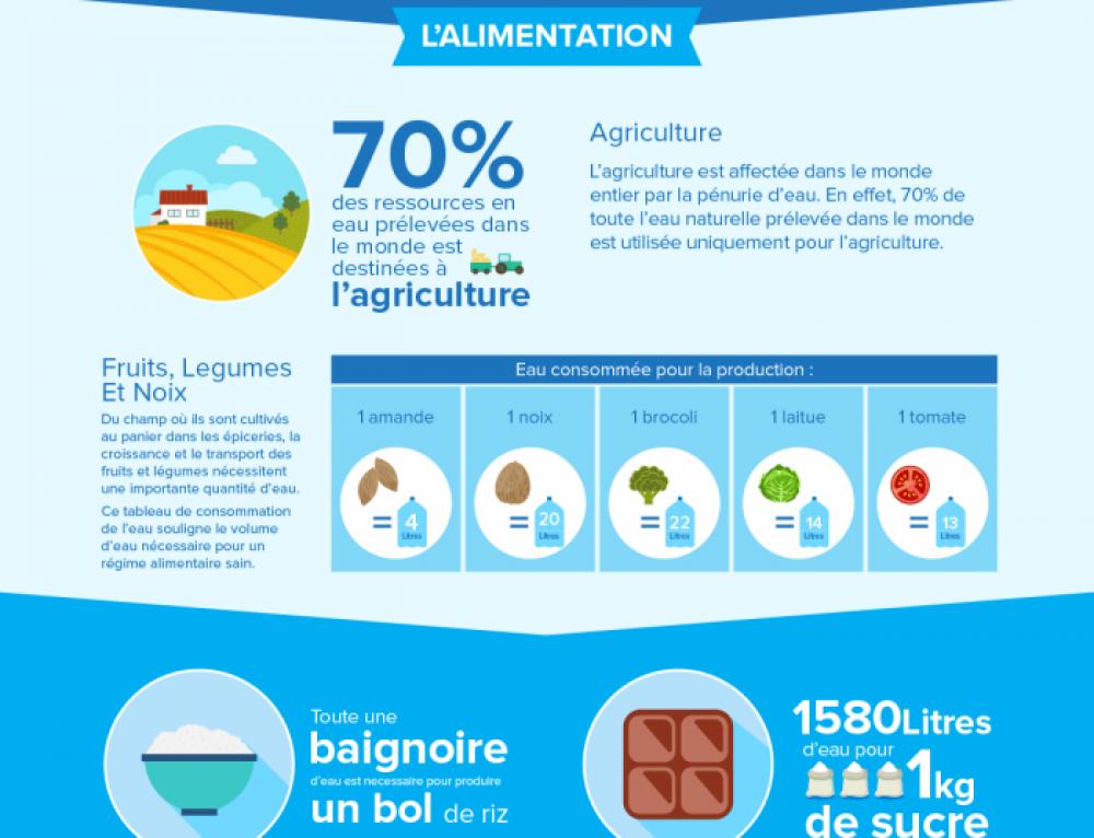 Infographie : crise mondiale de l'eau