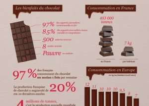 infographie chocolat