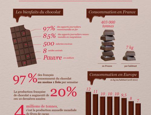 Le chocolat en quelques chiffres