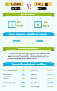 infographie Google Play VS Apple store
