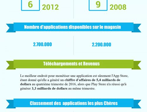 APPLE STORE VS PLAY STORE : le grand combat en chiffres !