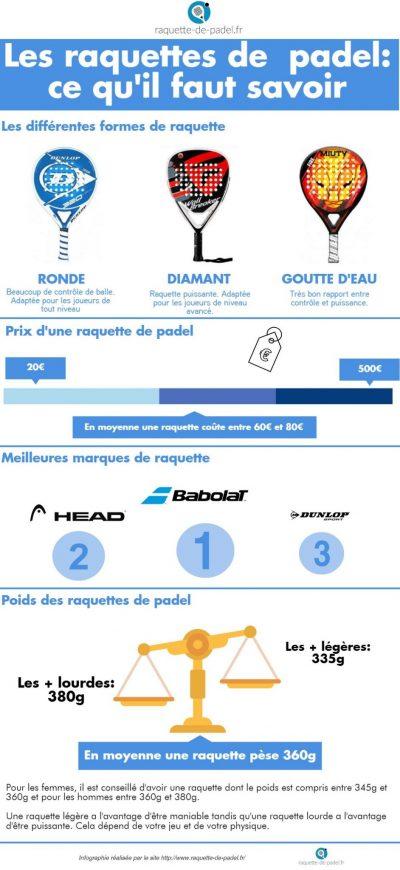 infographie raquette padel