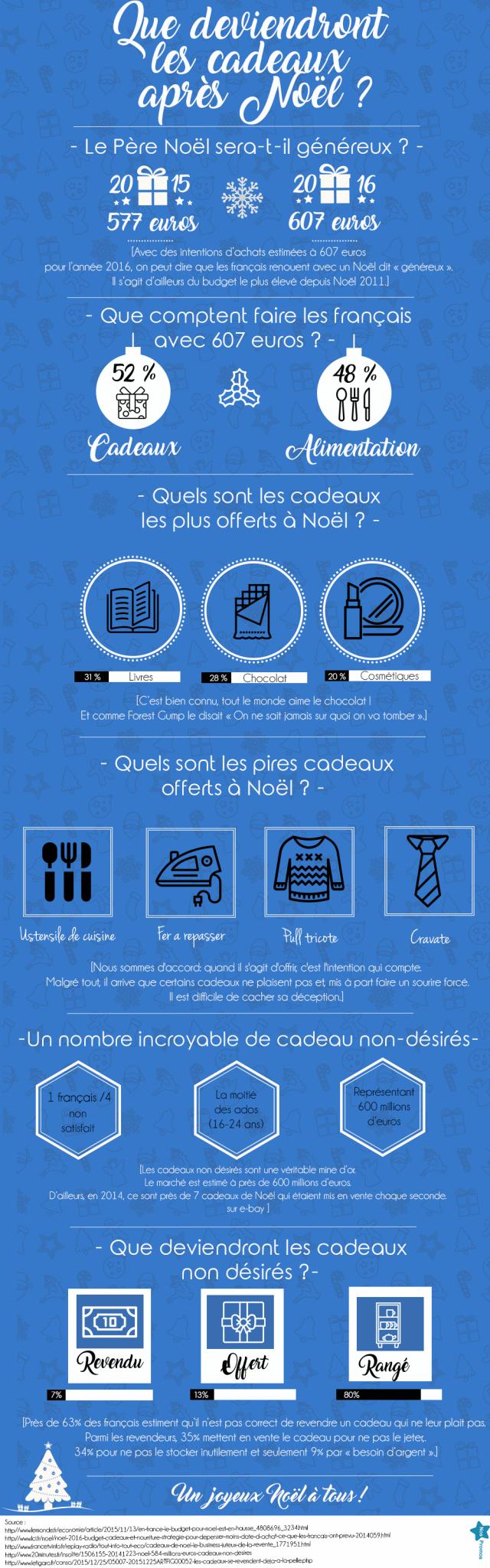 infographie cadeau de Noël