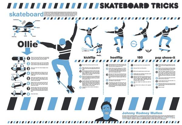 infographie figures de skate