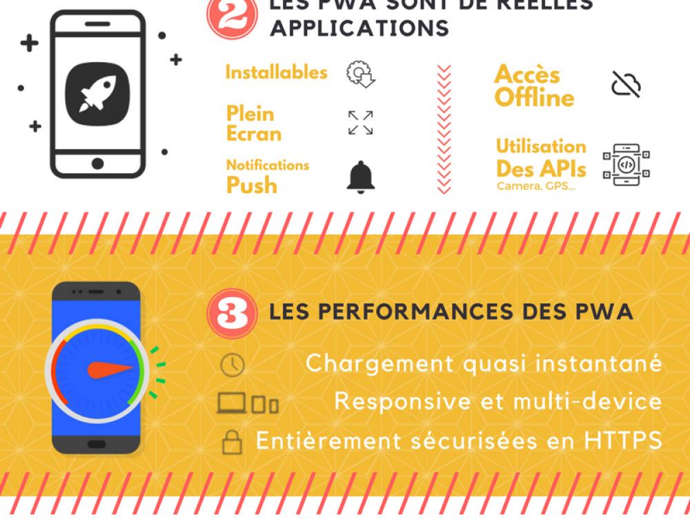 5 raisons de s'intéresser aux progressives Web Apps !