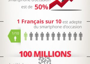 infographies smartphones occasion