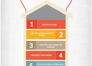 Infographie publicité géolocalisée We Love Customers