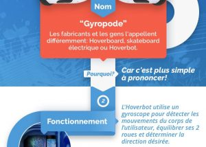 infographie hoverboard