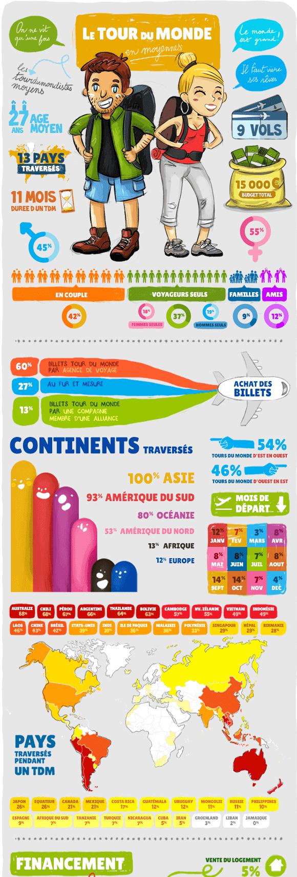 infographie tour du monde