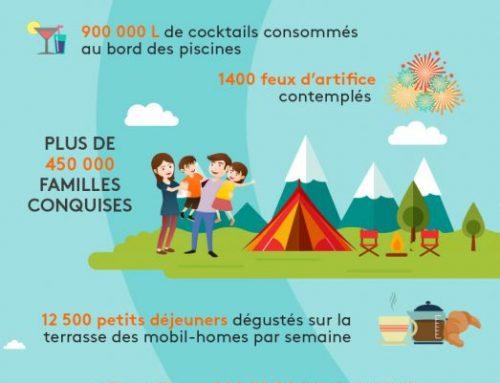 Les camping Tohapi en chiffres et en images