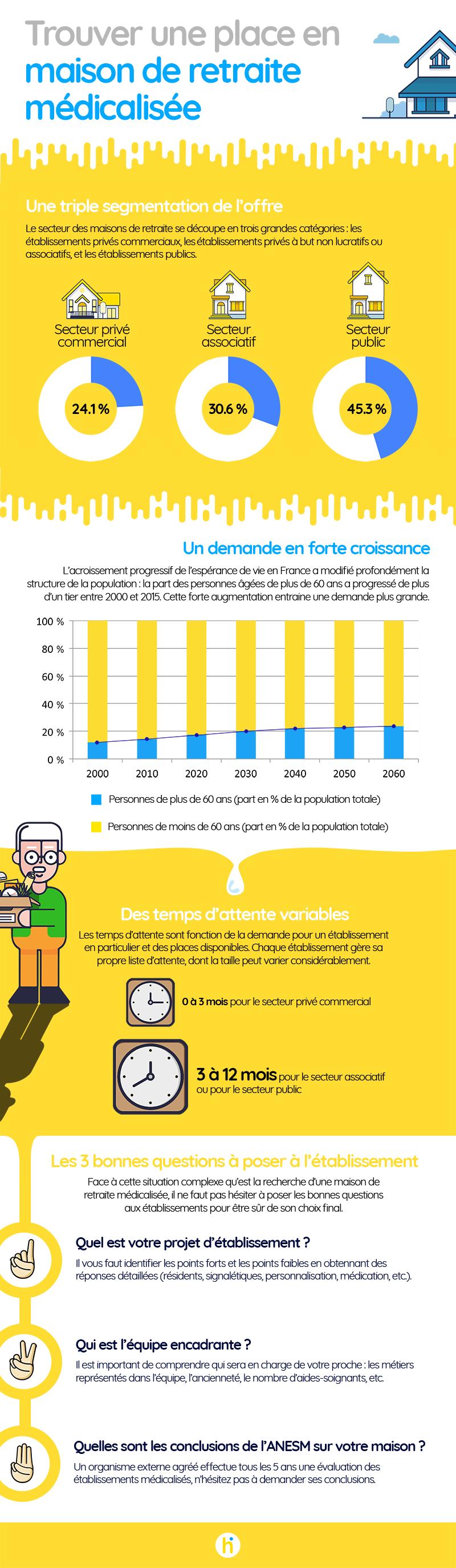 infographie maison de retraite