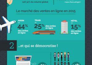 infographie e-tourisme