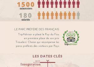 infographie puy du fou