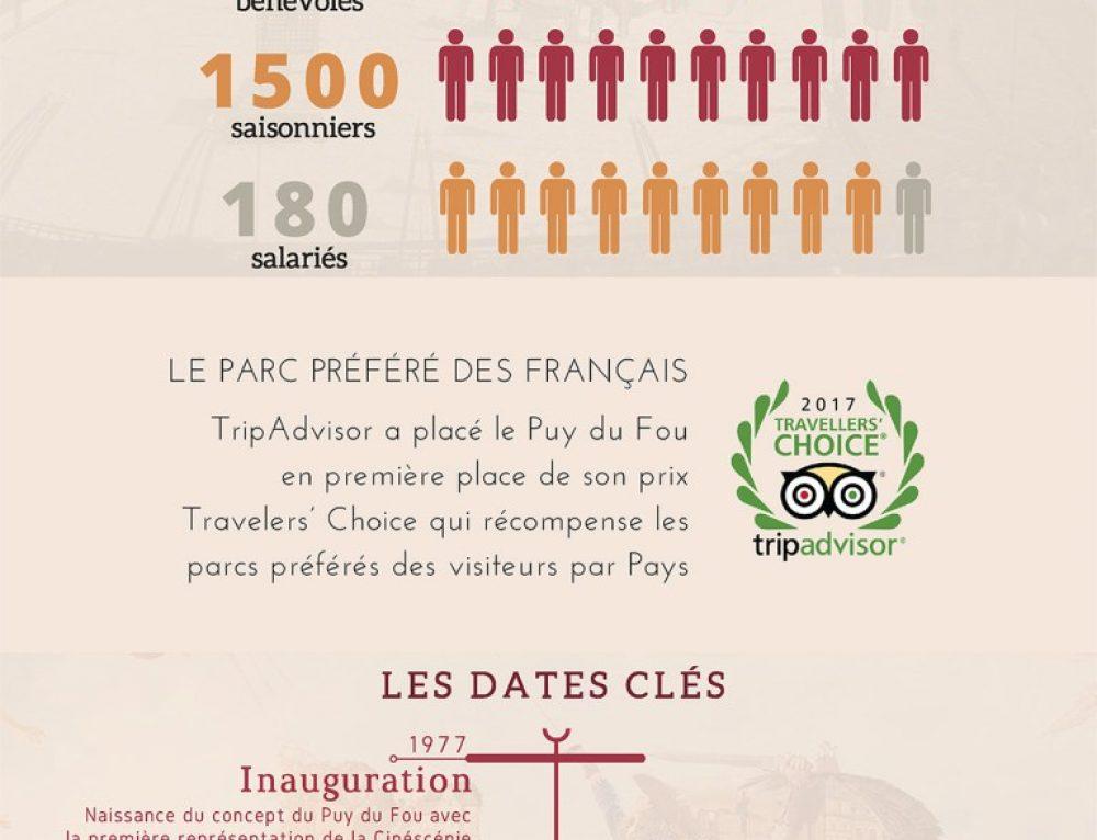 Puy du fou : 40 ans de succès en images