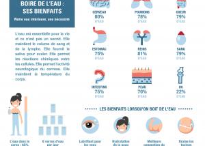 infographie bienfaits eau