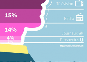 infographie sms pro
