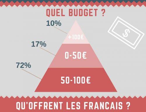 Infographie : St Valentin, mais que font les français ?
