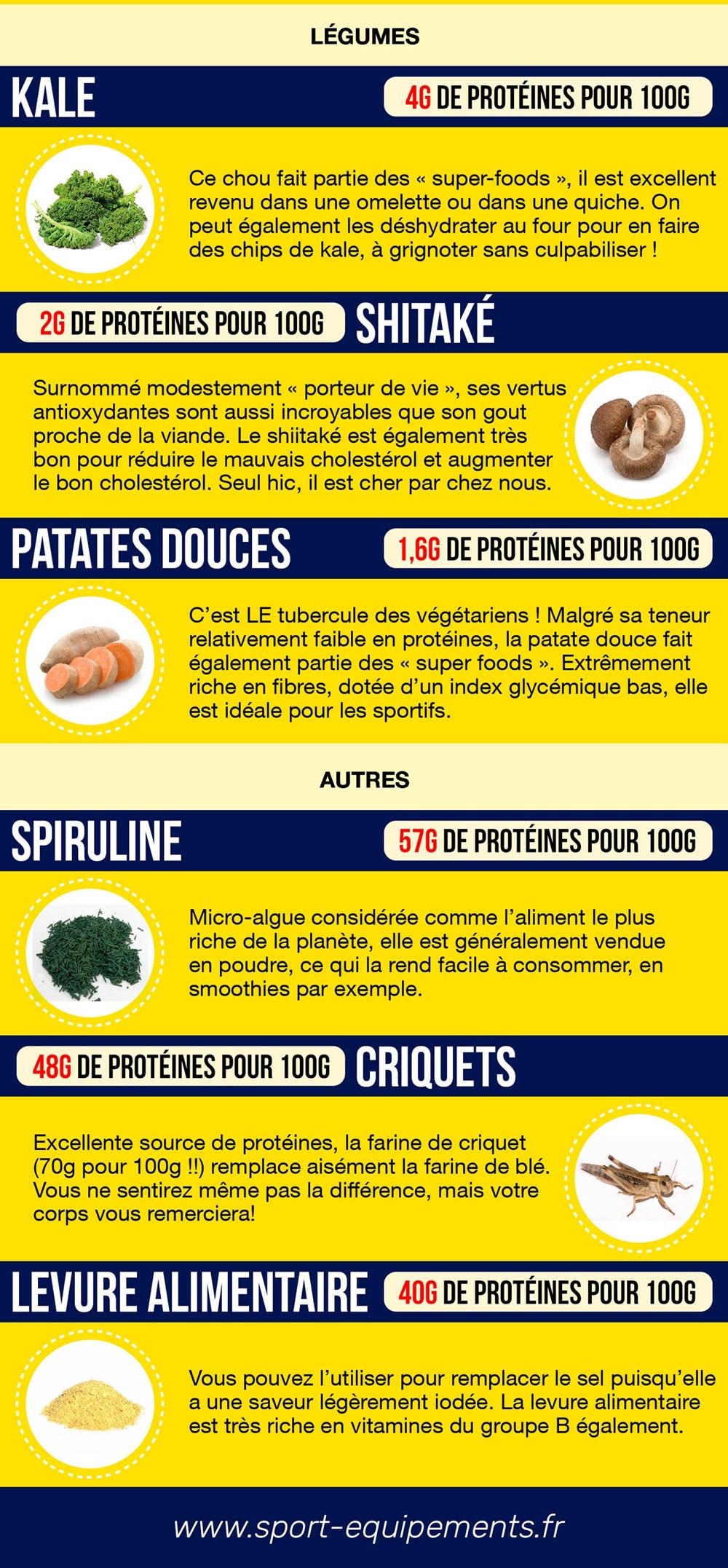 comment réduire la viande ?