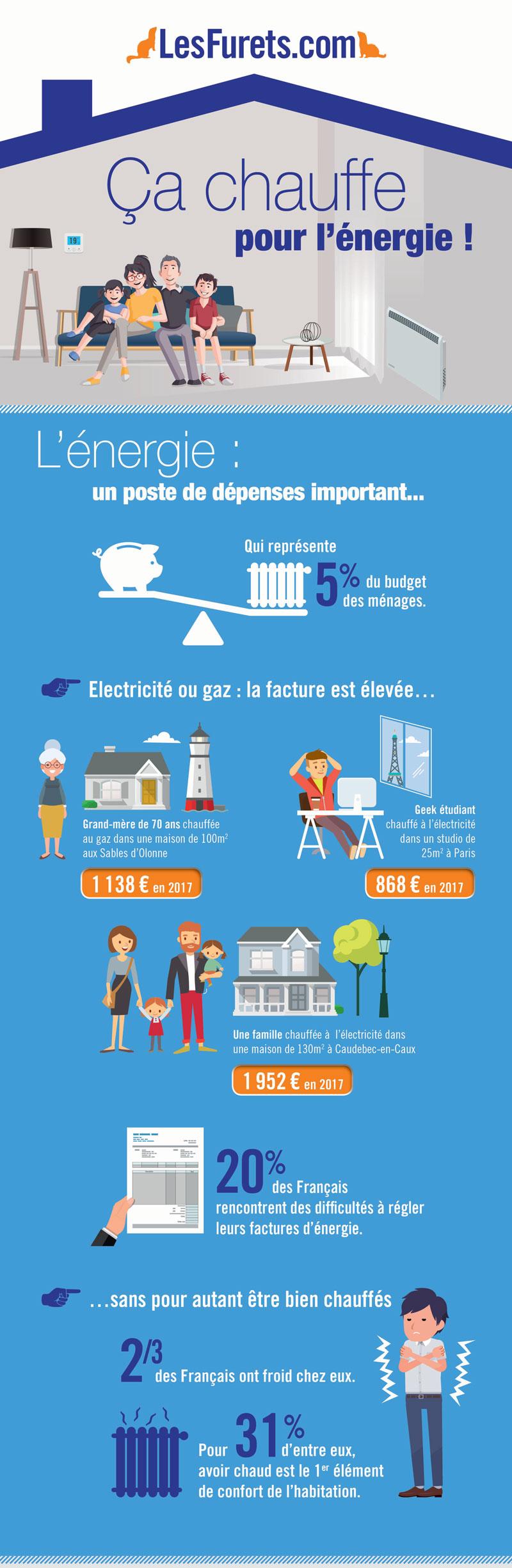 infographie énergie