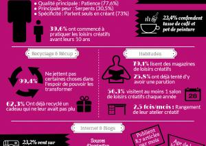 infographie loisir créatif