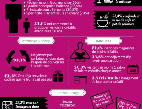 Infographie : Le profil du pratiquant de loisirs créatifs