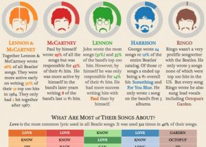 infographie beatles