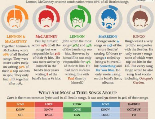 Infographie interactive sur la carrière des Beatles