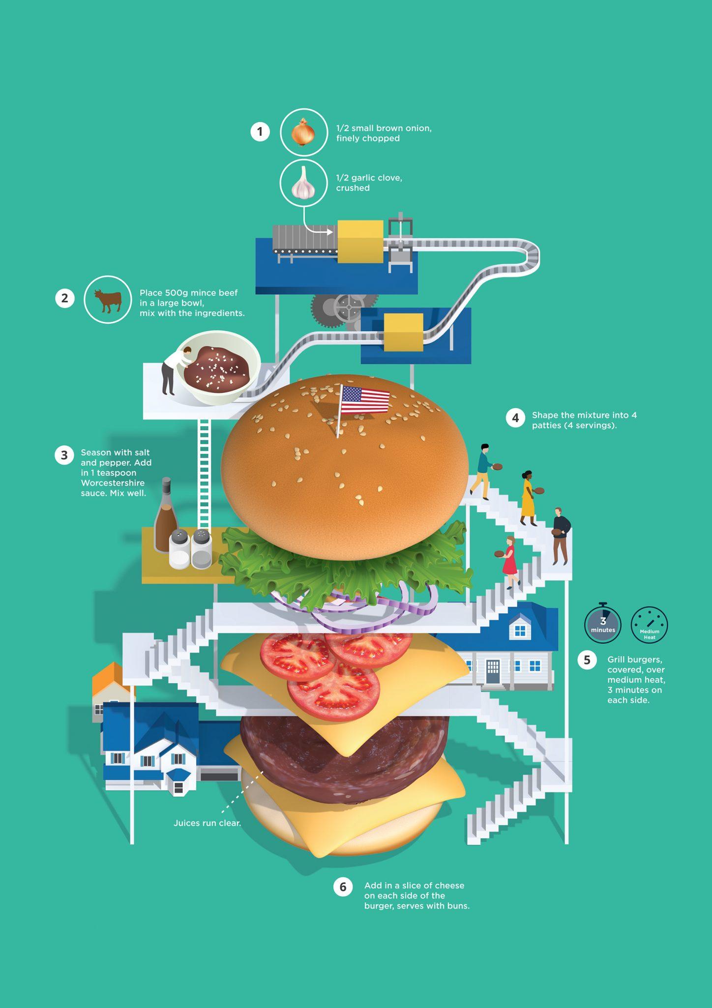 Le Burger, une infographie bien alléchante