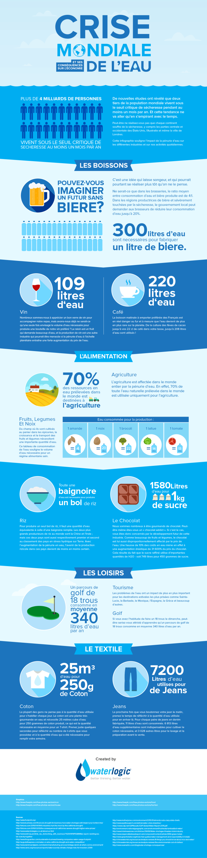 infographie crise mondiale de l'eau