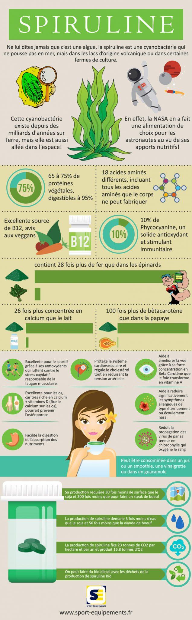 La super algue Spiruline, tous ses bienfaits dans une infographie