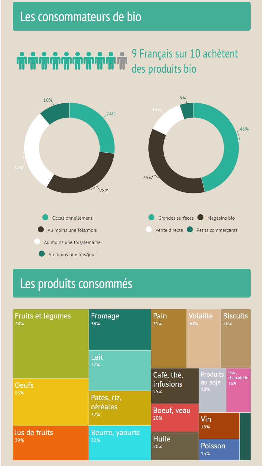 Le marché Bio : des chiffres éloquents !