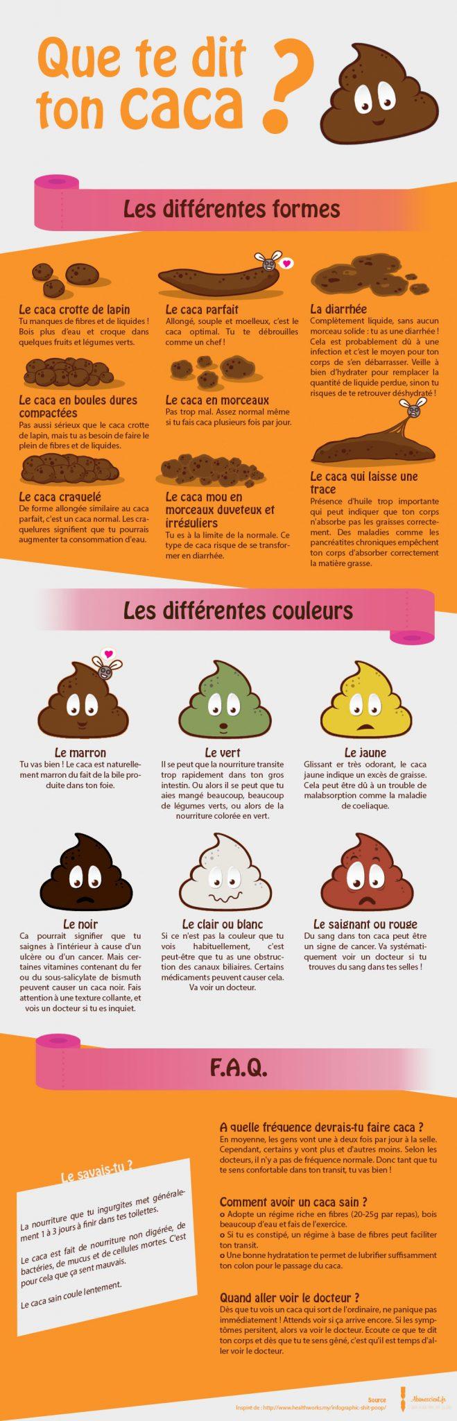 infographie caca
