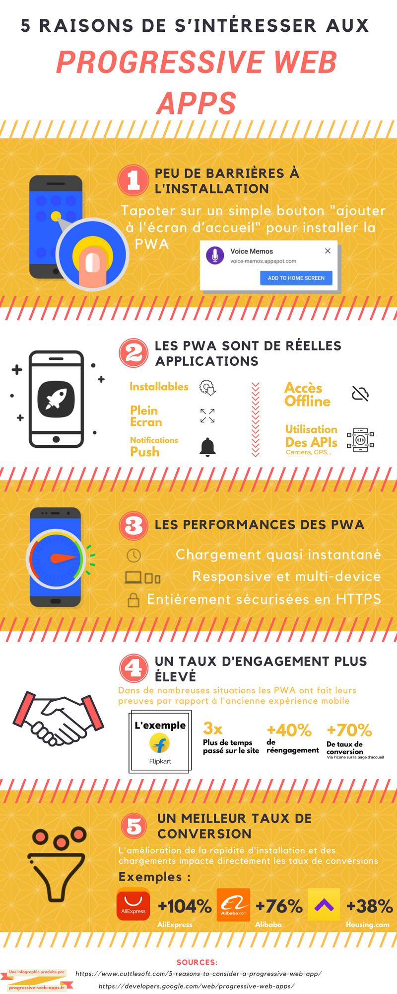 ingographies progressive web apps