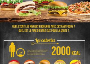 infographie malbouffe