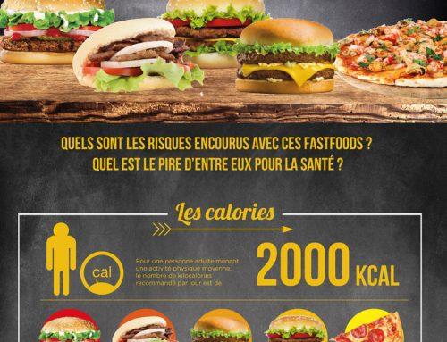 [Infographie] Guide de la malbouffe, par ici les kilos !!