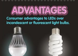 infographie ampoules led