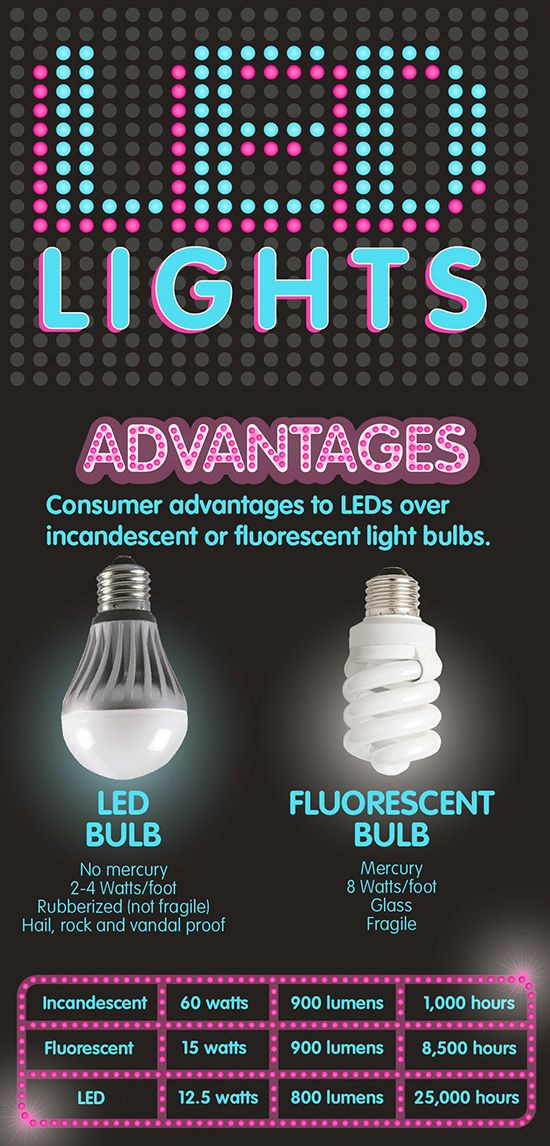infographie ampoules led