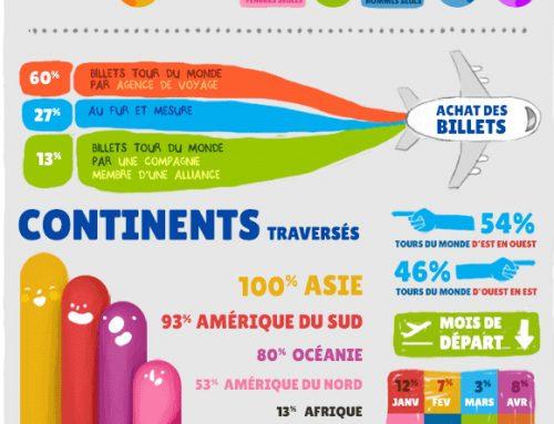 Infographie Tour du Monde : stats, budget, tout ce qu'il faut savoir !