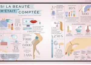 infographie cosmétique