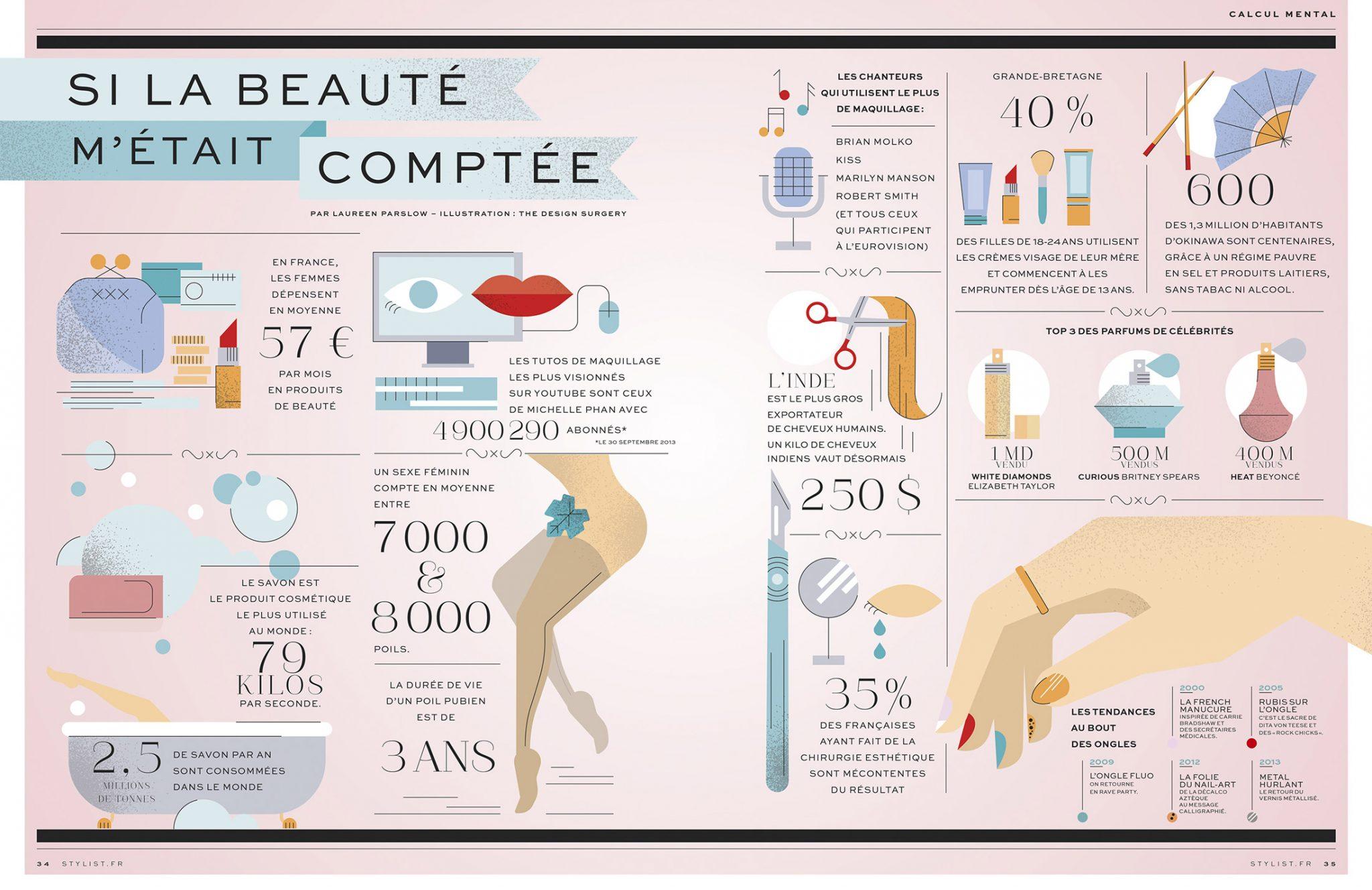 Infographie cosmétique :  si la beauté m'était comptée