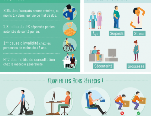 Infographie, le mal de dos en chiffres et en images