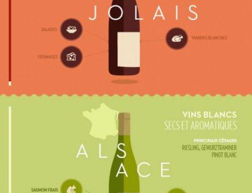 Comment s'accompagnent le mieux les vins français ?
