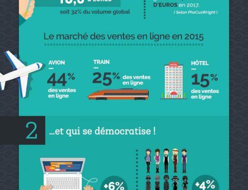 L'e-tourisme premier vecteur de progression du e-commerce