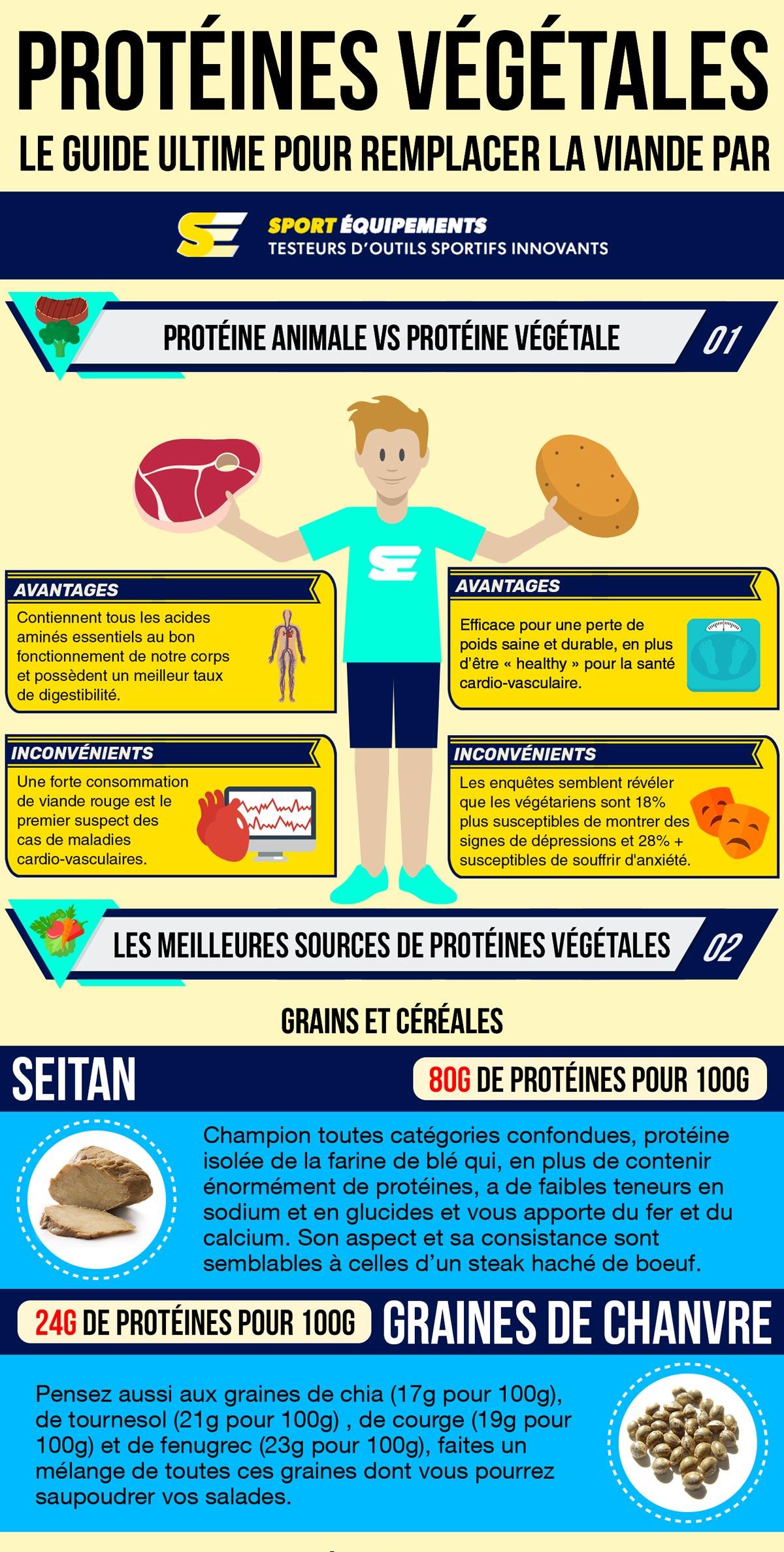 Infographie : protéines végétales VS protéines animales