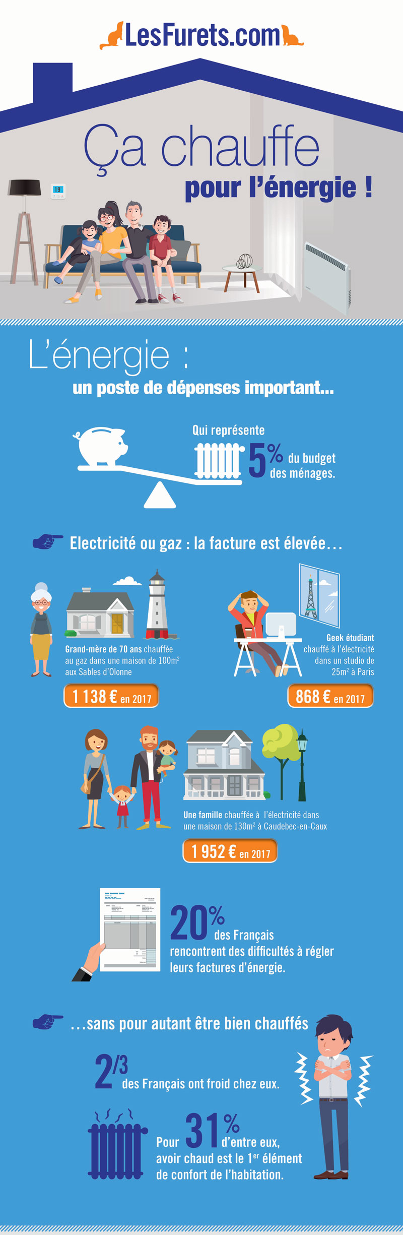 Energie : Comment payer moins cher ?